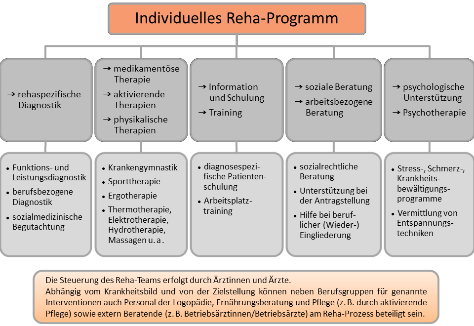 Individuelles Rehaprogramm 16.08.2012 links